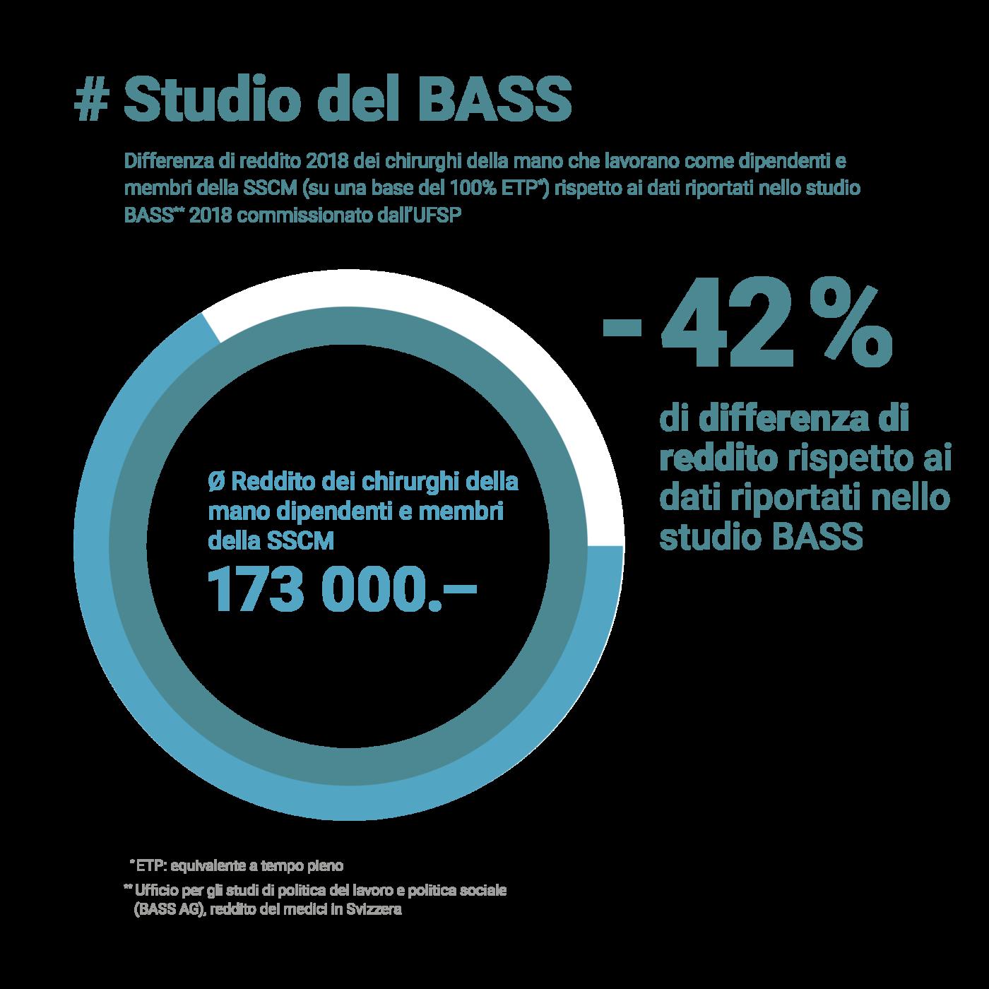 Studio del BASS